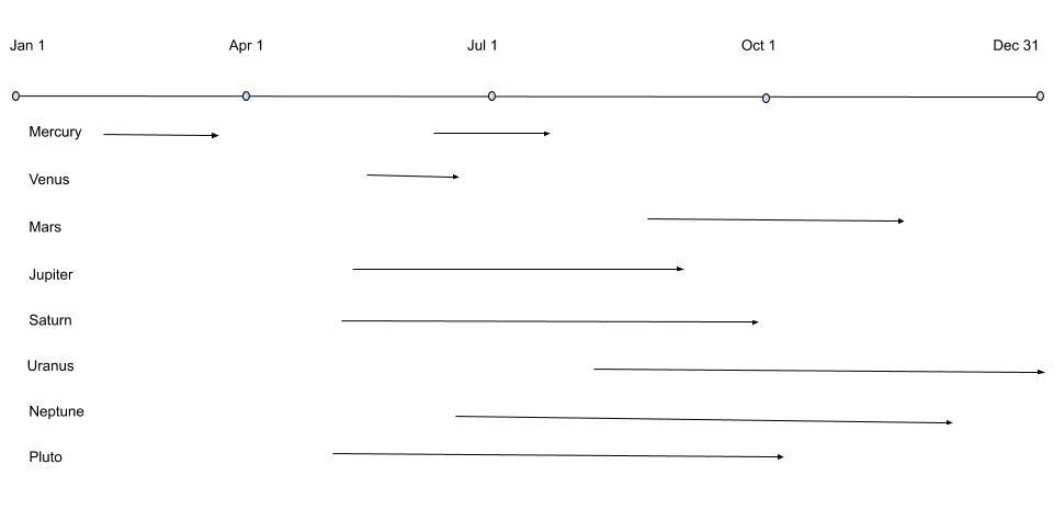 A rough diagram of the durations of planetary retrograde in 2020 for each of the planets